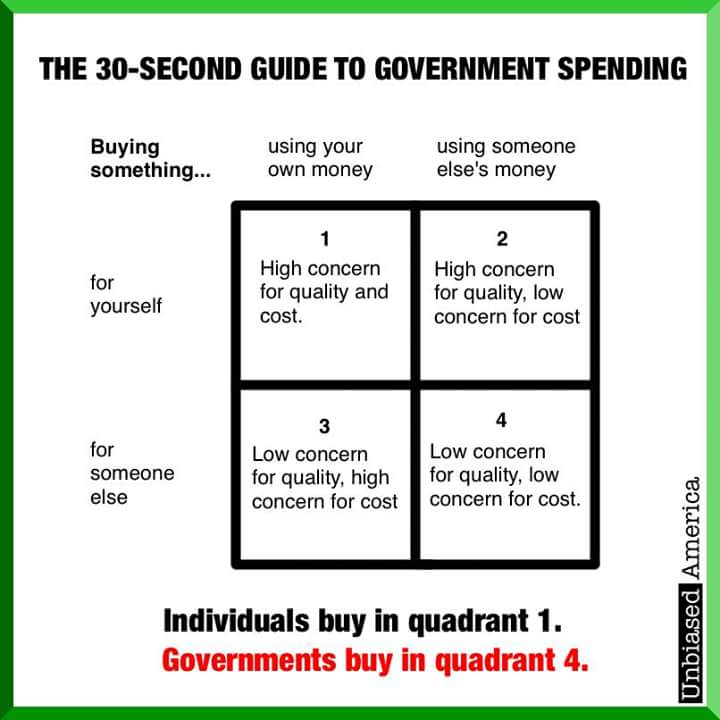 Guide To Government Spending